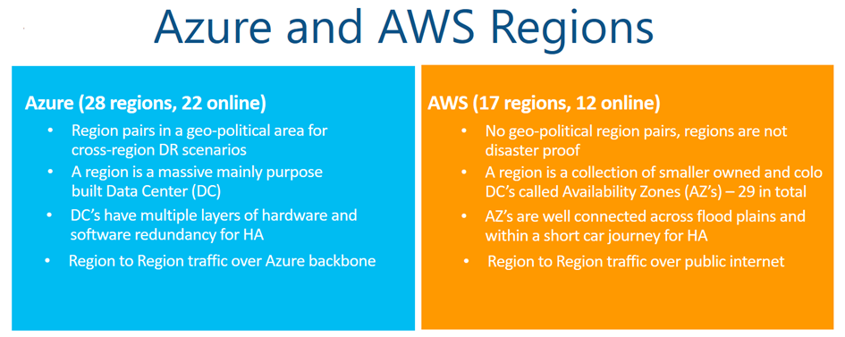 Comparing Azure and Amazon EC2 Virtual Machines – Part 2