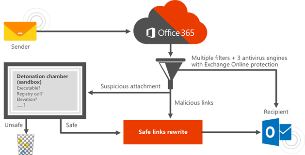 Office 365 Advanced Threat Protection ( ATP ) Nedir Part-1