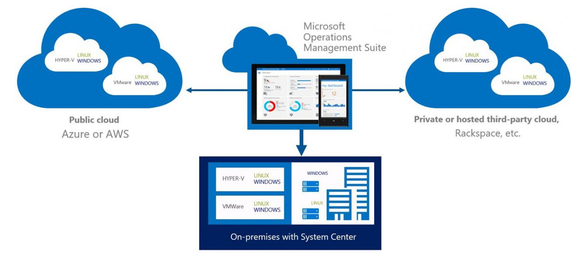 Microsoft Operation Management Suite (OMS) Genel Bakış  Part-1