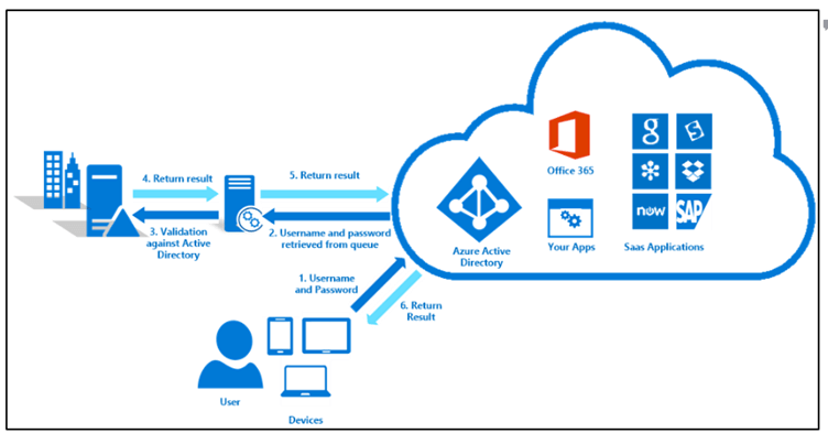 Azure Active Directory pass-through authentication ile Single Sign-On (SSO) nasıl yapılır