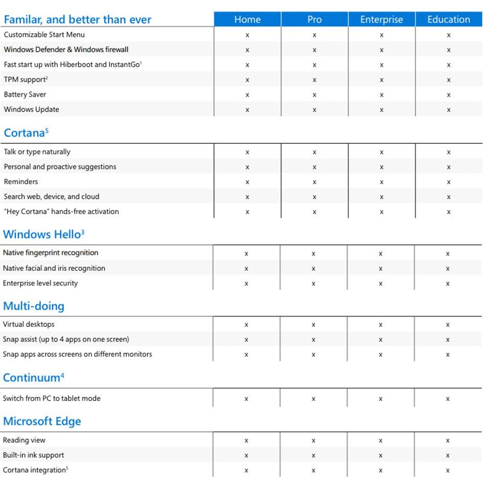Windows 10 Edition Comparison Peakup