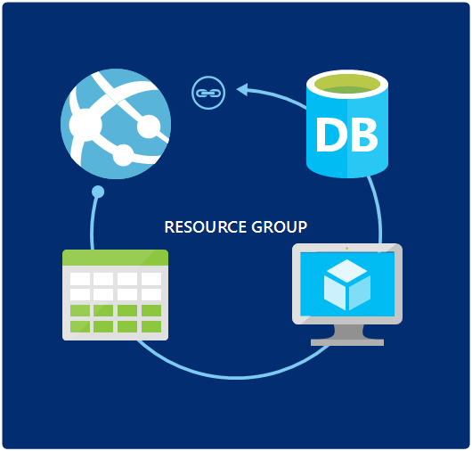 Using Resource Group on Azure