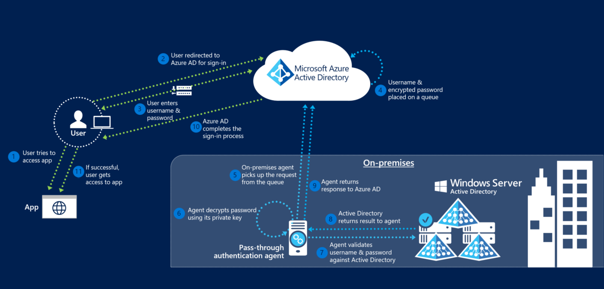 What is the Azure AD Pass-through Authentication?