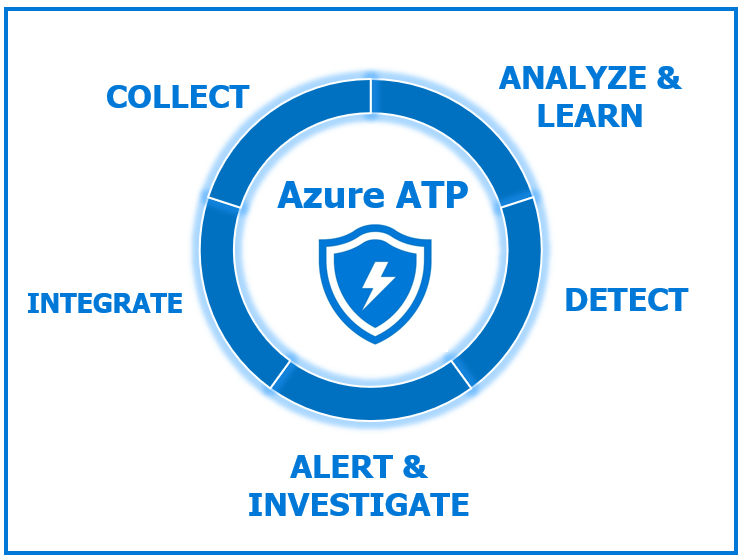 Azure Advanced Threat Protection (Azure ATP) Bileşenleri ve Mimarisi Part-2
